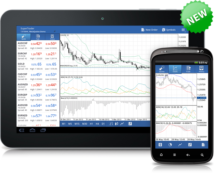Forex trading devices