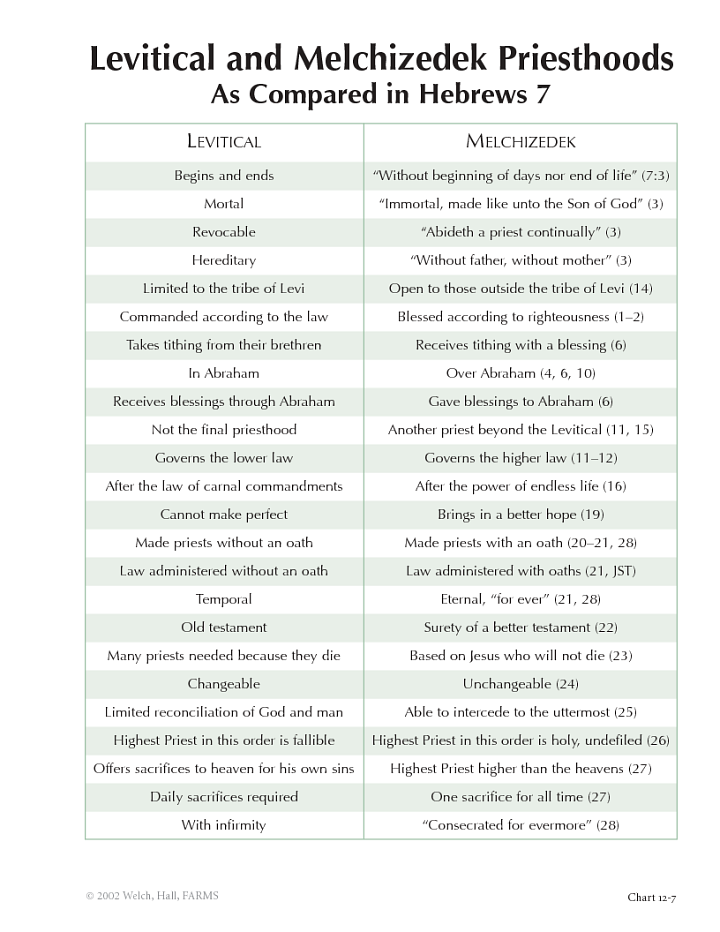Lovely Melchizedek Jesus Comparison Chart