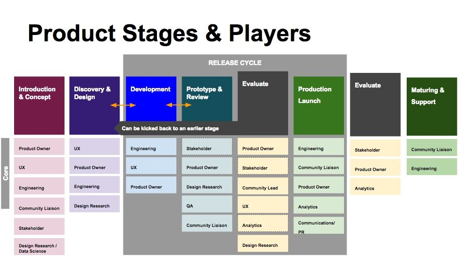 Product Stages And Players Wikimedia Product Development X2f Product Development Process X2f Draft Mediaw Product Development Process Development Process