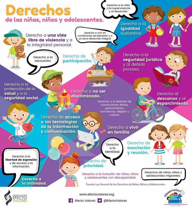 17 Ideas De Derechos De Los Niños Derechos De Los Niños Niños Derechos De La Niñez