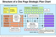 One Page Strategic Plan Structure A Popular Template For Application Is Available From Gazelles Of The Rockefeller Habits Fame