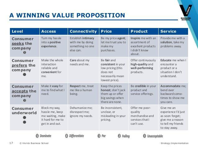 mec business strategy value proposition 4 p Mec business strategy/value proposition/4 p mountain equipment coop  introduction mountain equipment co-op (mec) is a canadian outdoor consumer .