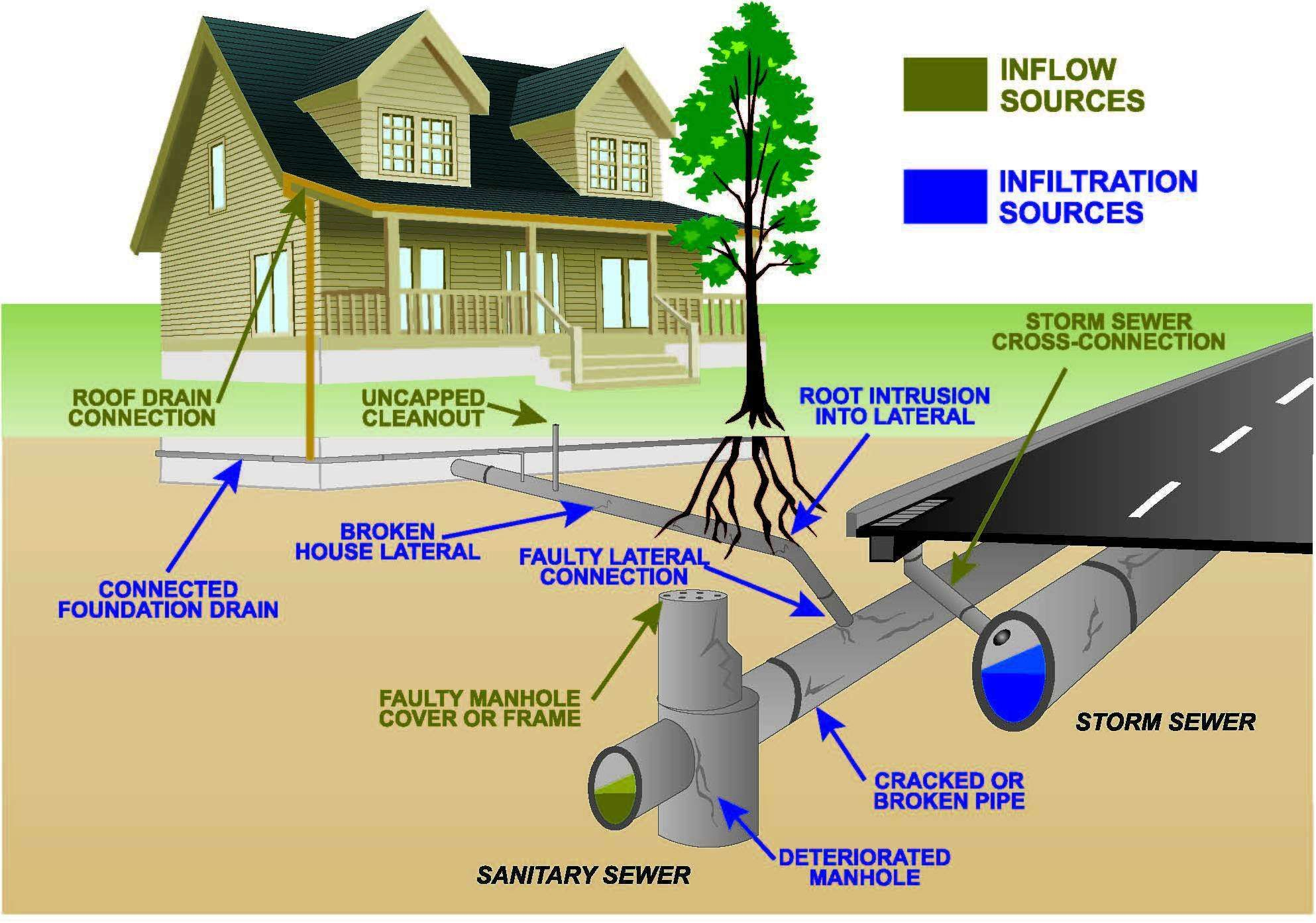 How A Septic System Works Sewer System Septic System Sewage System