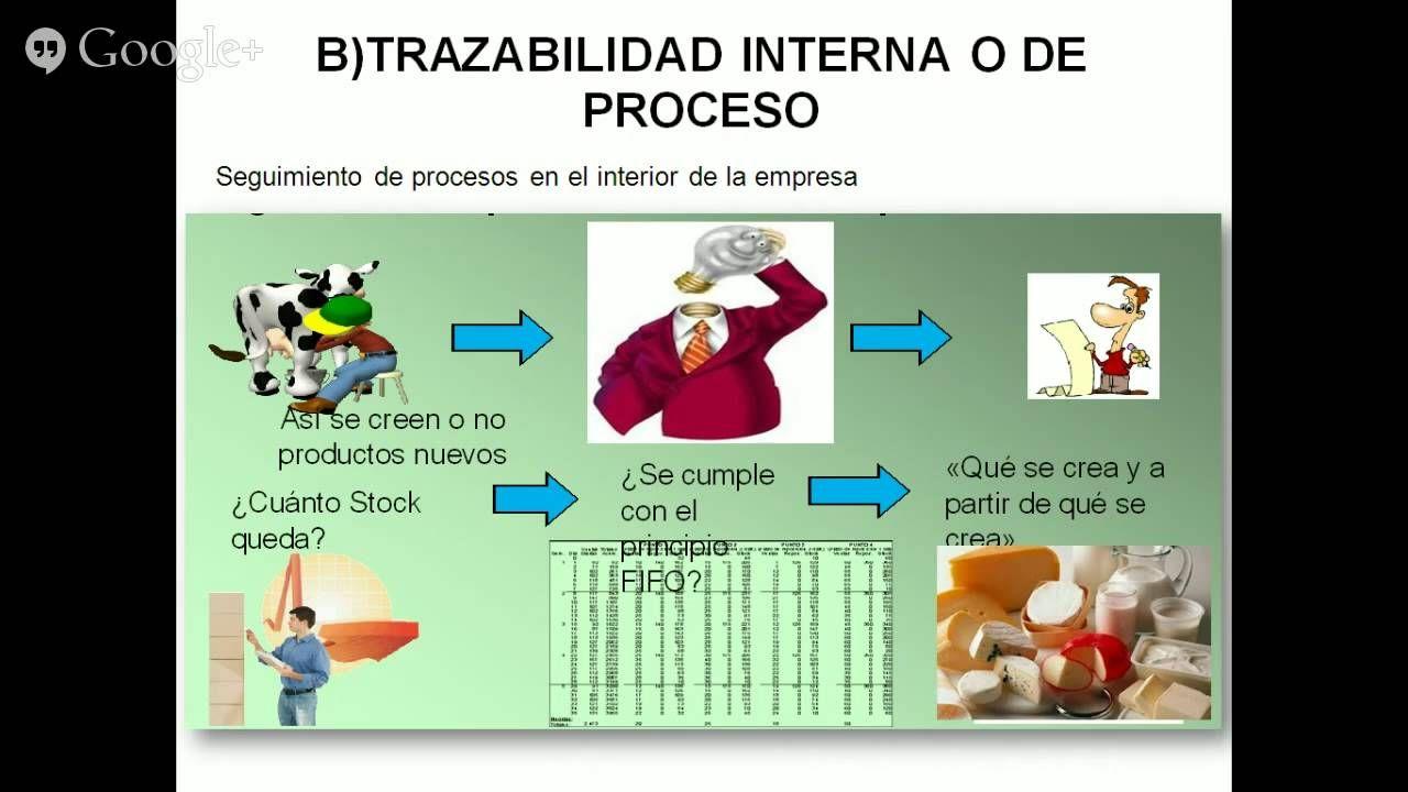Trazabilidad En La Industria Alimentaria Industria Alimentaria