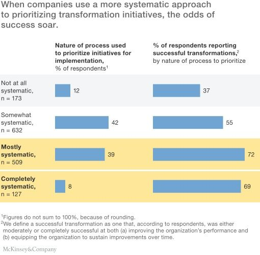 The science of organizational transformations Change management - project completion report