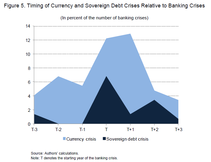 Banking Crisis Banking Crisis Banking Crisis