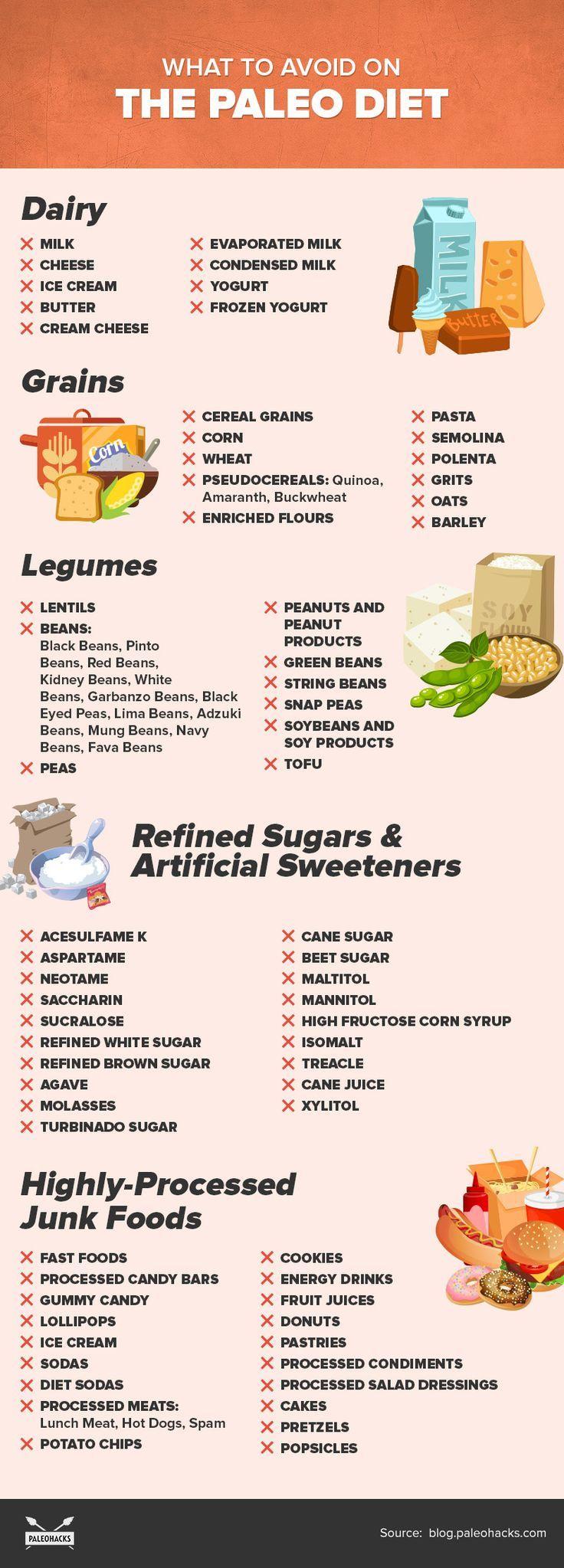 The Complete Paleo Diet Food List Paleo Diet Food List Keto Diet Food List Paleo Diet Recipes