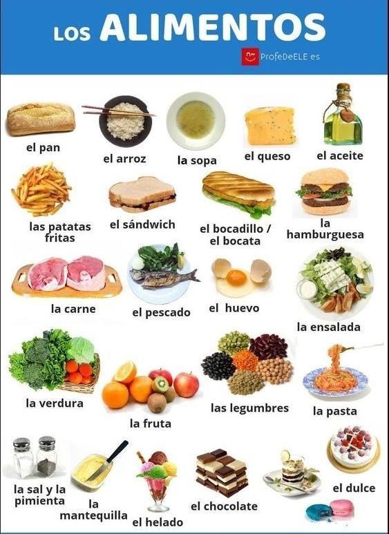 Los alimentos #learningspanish
