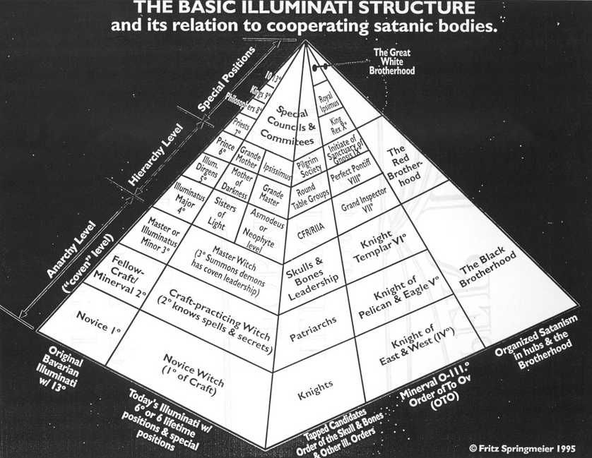 Occult Pics The Special Positions At The Top Of The Pyramid Are