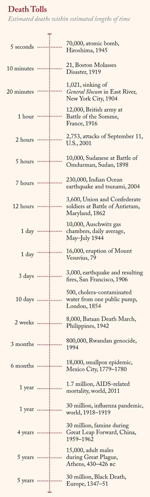 The deadliest events in history, ranked by deaths per day Via the Fall 2013 issue of Lapham's Quarterly (the theme of which is \Death\) comes a morbidly fascinating way of measuring the loss of life. #genealogy