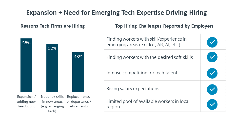 Expansion Need For Emerging Tech Expertise Driving Hiring