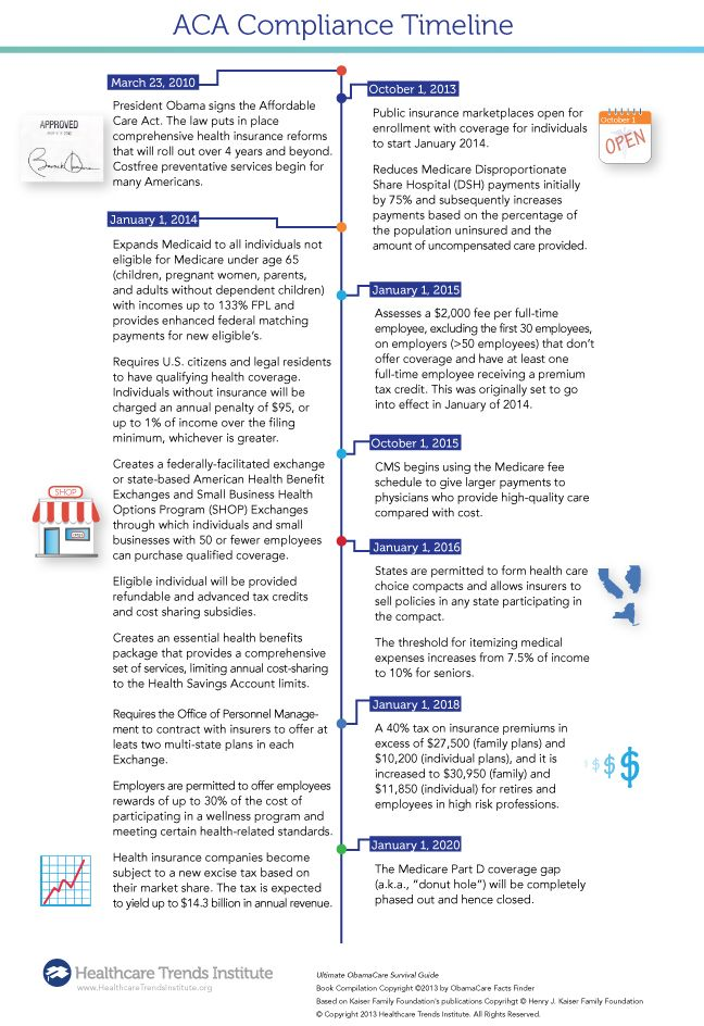 A Timeline For Aca Compliance Infographic Aca Healthcare Hcr
