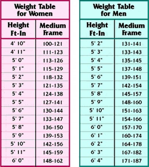 age and weight chart for mens www