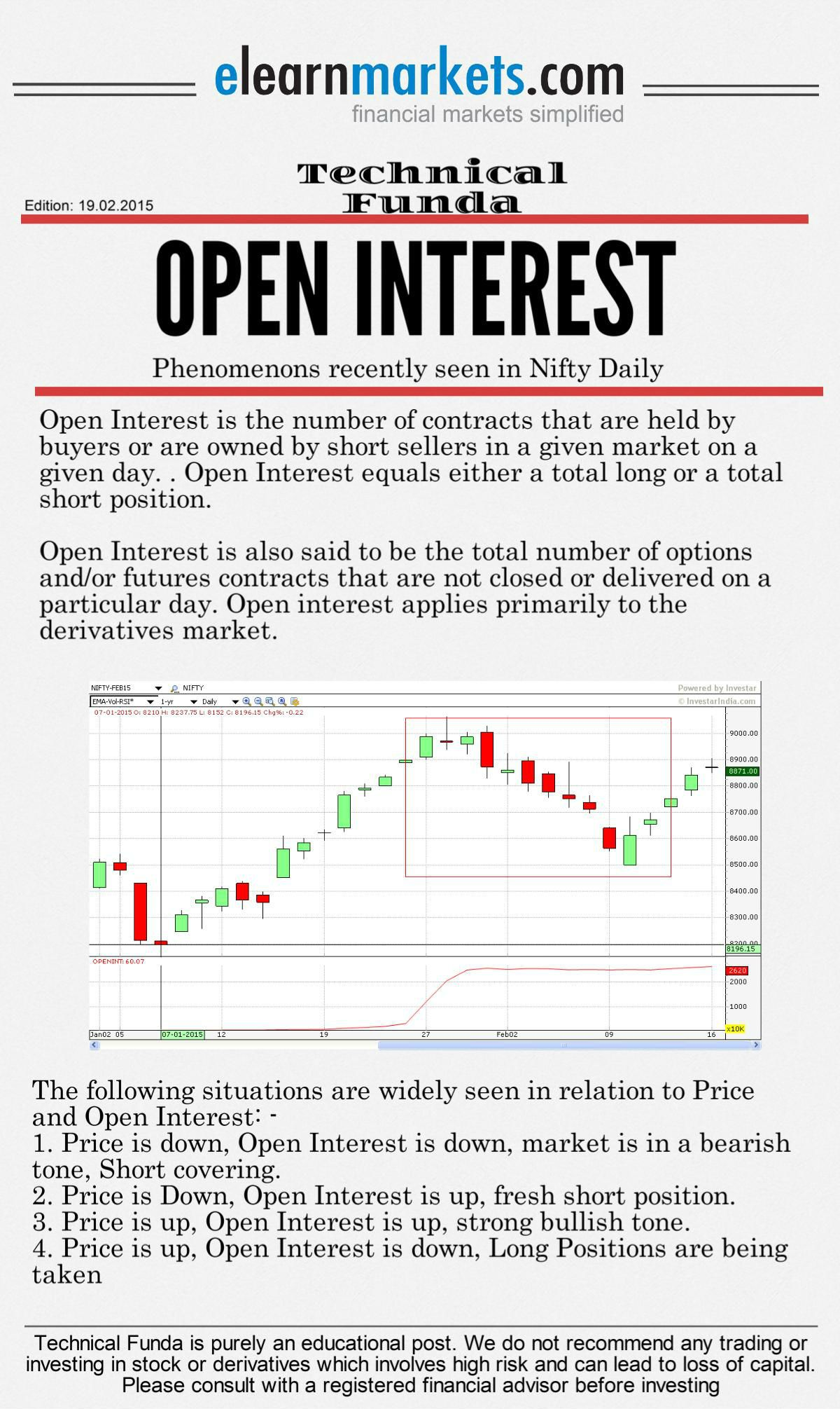 Open Interest Analysis Using Technical Analysis Charts And