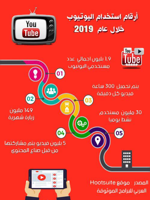تنزيل تحديث يوتيوب الجديد للجوال 2019 Youtube Update شرح مزايا يوتيوب الجديدة أولا بأول Android Computer Android Youtube