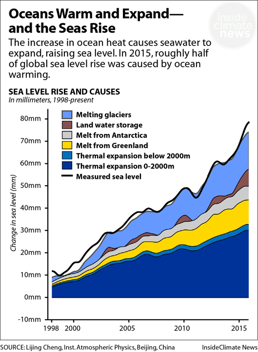 Oceans Warm And Expand And The Seas Rise Global