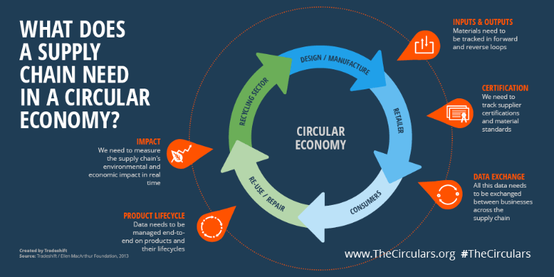 Circular Supply Chain Vs Linear Supply Chain Supply