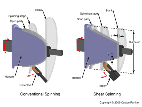 Conventional Spinning Vs Shear Spinning Sheet Metal