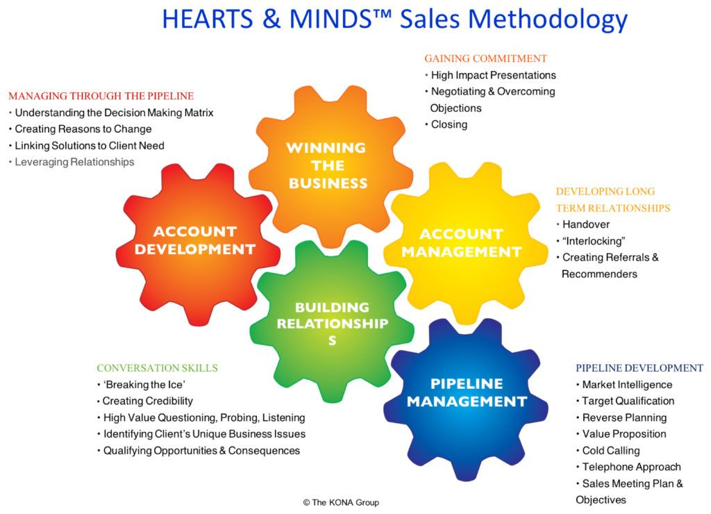 Have a good business product but low sales? To make better sales and - how to develop a sales training plan