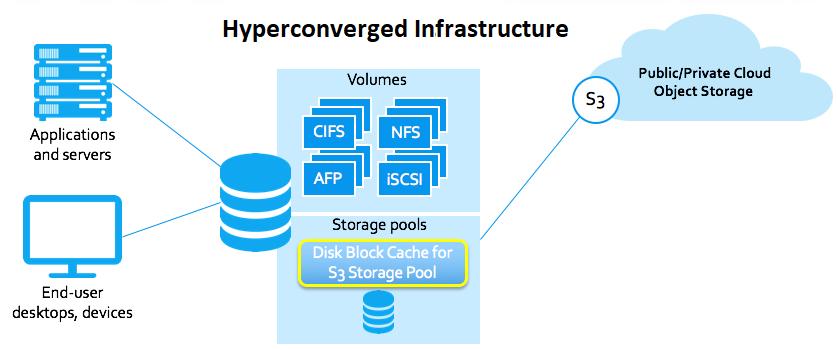 Storage Services In Hyperconverged Cluster In 2020 Infrastructure Data Storage Data Center