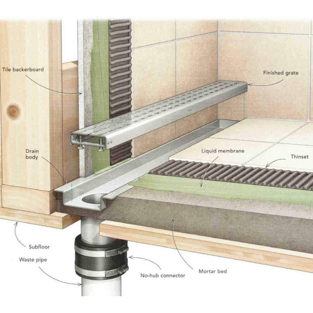 Home Shower Drain Bathroom Design Floor Drains