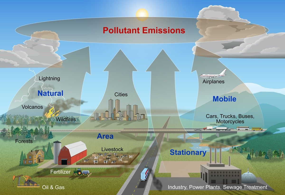 Graphic Of Air Pollution Pathways Mobile Stationary