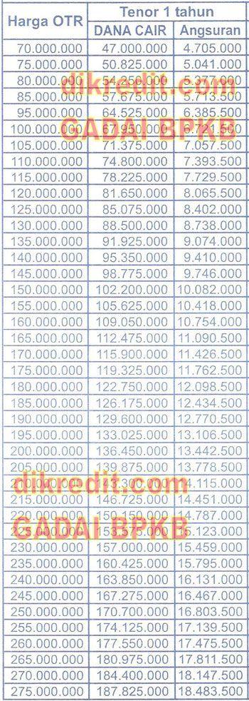 Tabel Gadai 1 WOM Finance, BPKB Mobil   Perangkat lunak