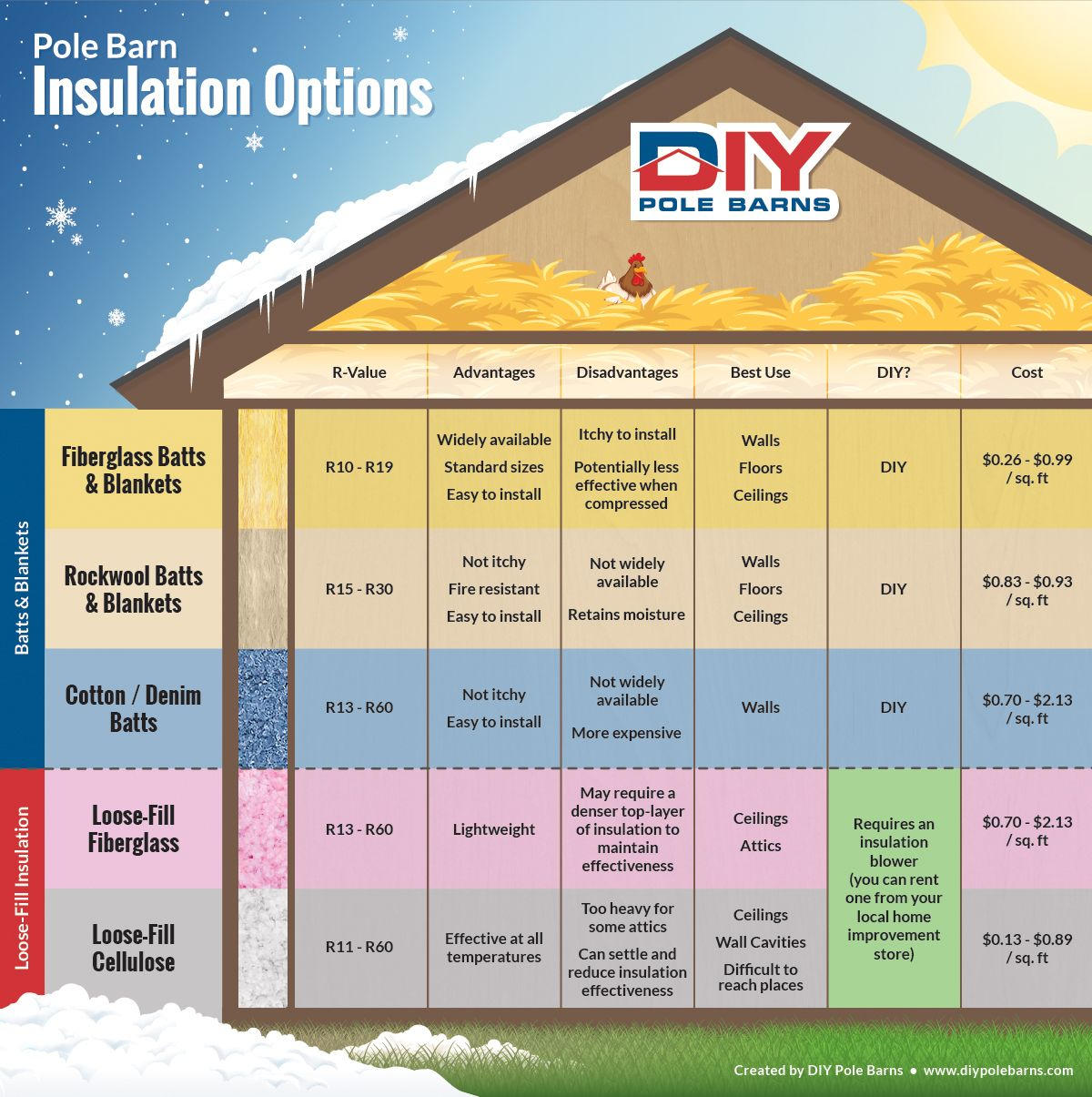 Pole barn insulation pole barn information pinterest for Which insulation is better