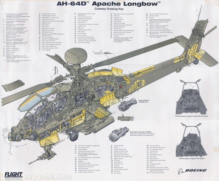 Technical and Operator's Manual for AH-64D Apache Longbow Attack