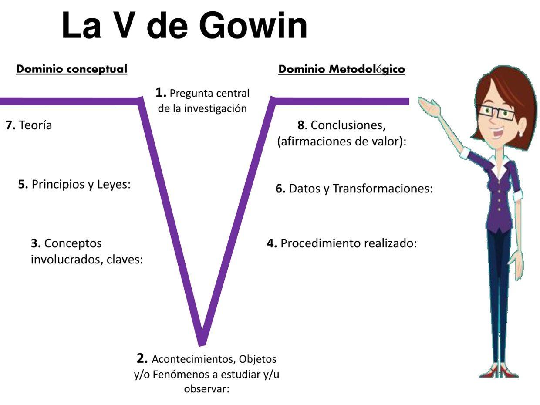 La V De Gowin Jessy Te Lo Explica Todo By Jessica Ramirez Psicologia De La Salud Recursos Didacticos Metodologia De La Investigacion