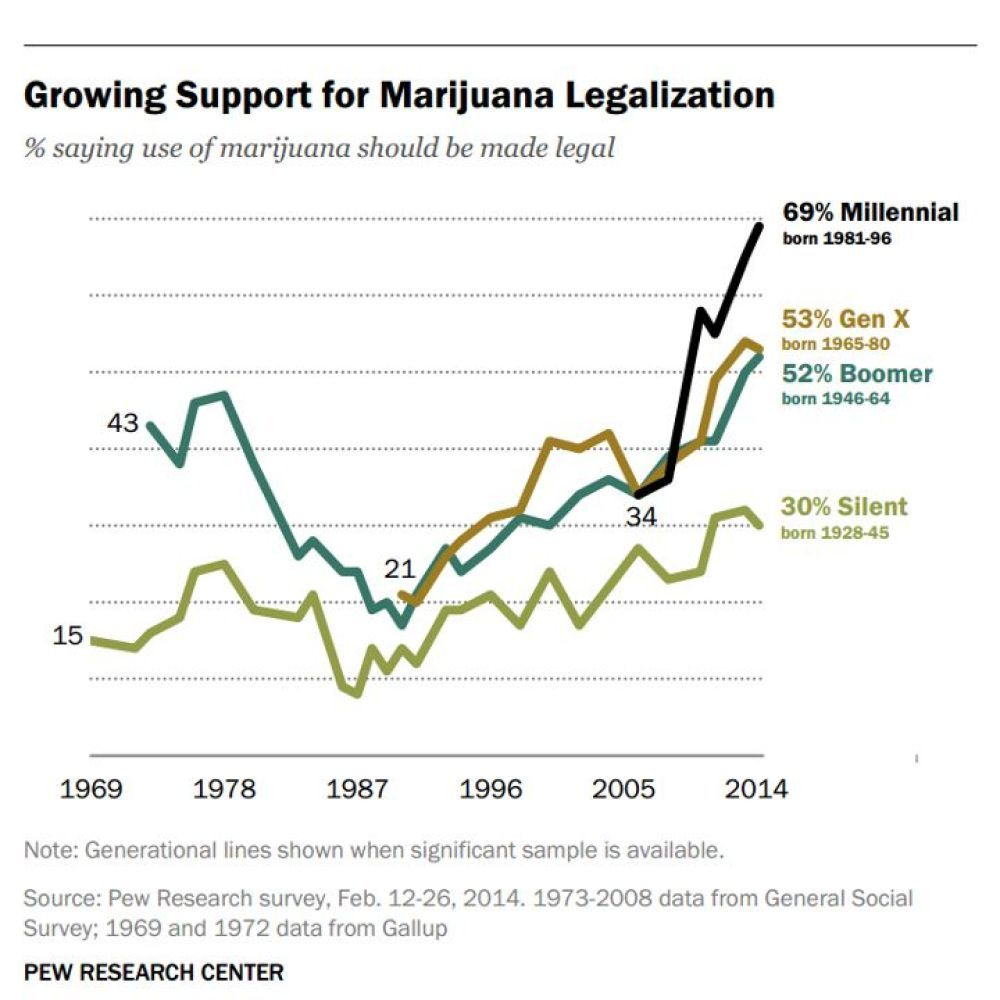 Why National Marijuana Legalization Will Inevitably Happen, in One Chart