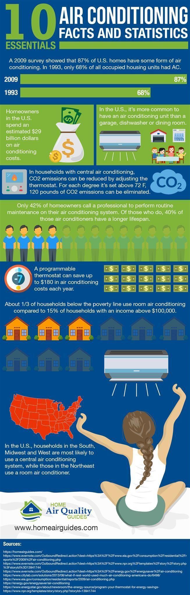 The Ultimate List of Air Conditioning Facts and Statistics