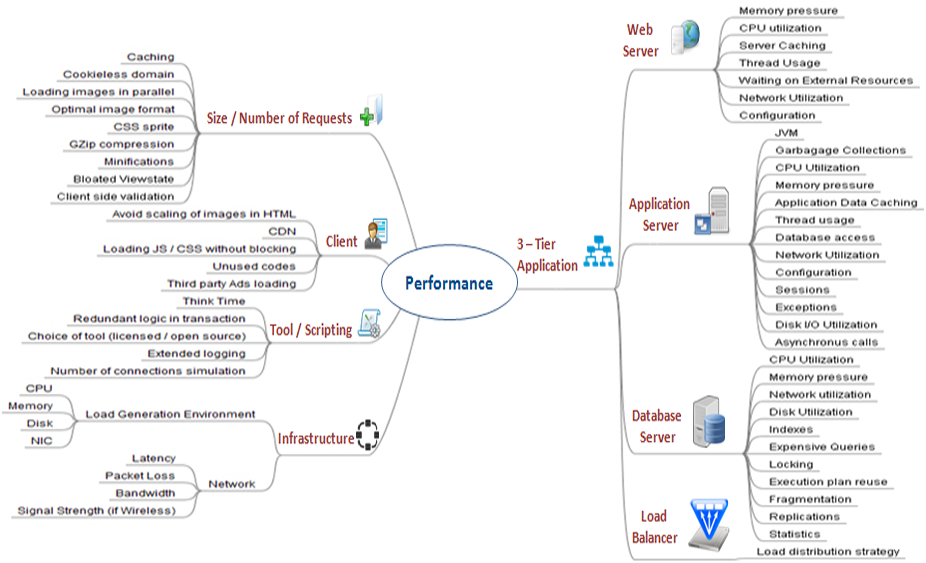 Usage Of Mind Maps In Performance Engineering Gallop Blog Mind Map Mindfulness Engineering
