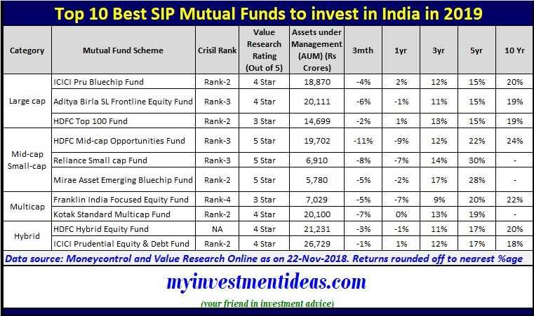 Top 10 Best Sip Mutual Funds To Invest In India In 2019 Mutual Funds List Mutuals Funds Investing Fund