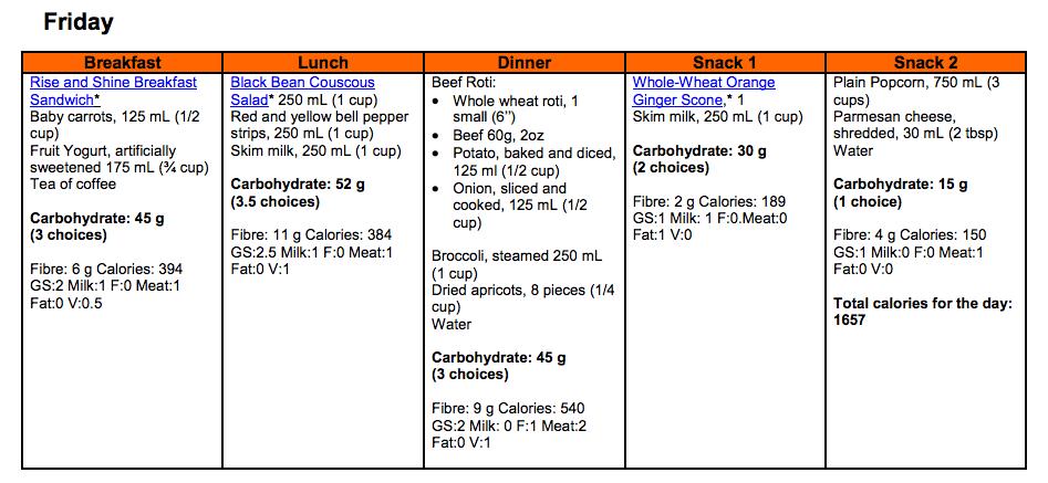 Type 2 Diabetes Diet Plan - Diabetic Diet  for Prevention and Management