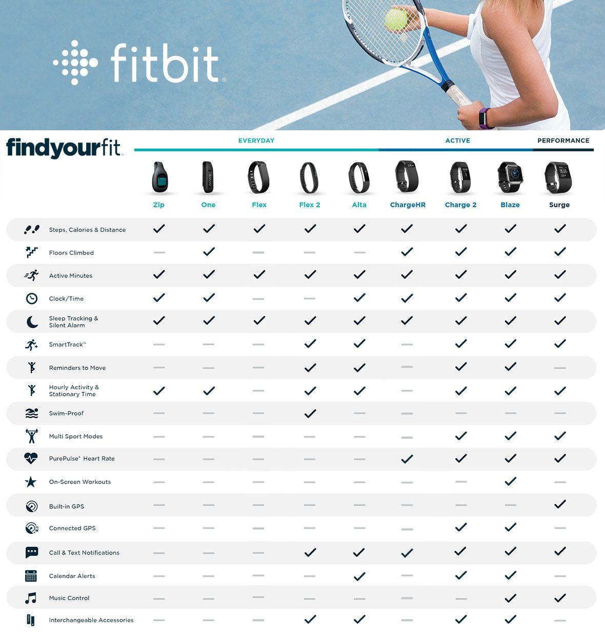 Fitbit Comparison
