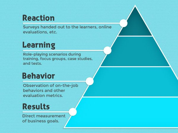 Levels Of Learning Pyramid  Education    Learning