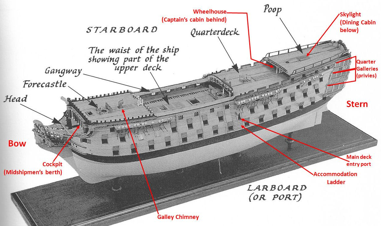 Parts Of A Modern Ship Diagram