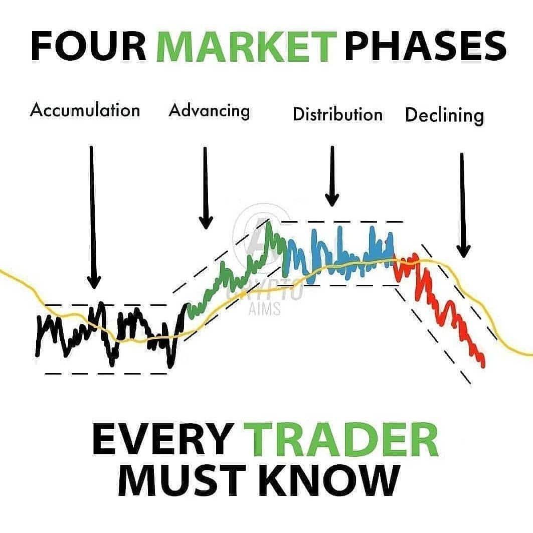 Pin By Finance On ร ปแบบการเข าเทรด Stock Trading Strategies