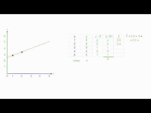 How To Calculate R Squared Using Regression Analysis Youtube Regression Analysis Linear Regression Data Analysis