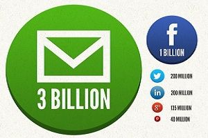 Think that social media has killed off email? Hardly. Active email users far outnumber users on any social network. For example, 3 billion people use email. Now compare that number with one billion Facebook users, 200 million Twitter users, and 200 million LinkedIn users.    Read more: http://www.marketingprofs.com/chirp/2013/10708/social-sharing-boosts-email-results-infographic#ixzz2Spc0hzM0