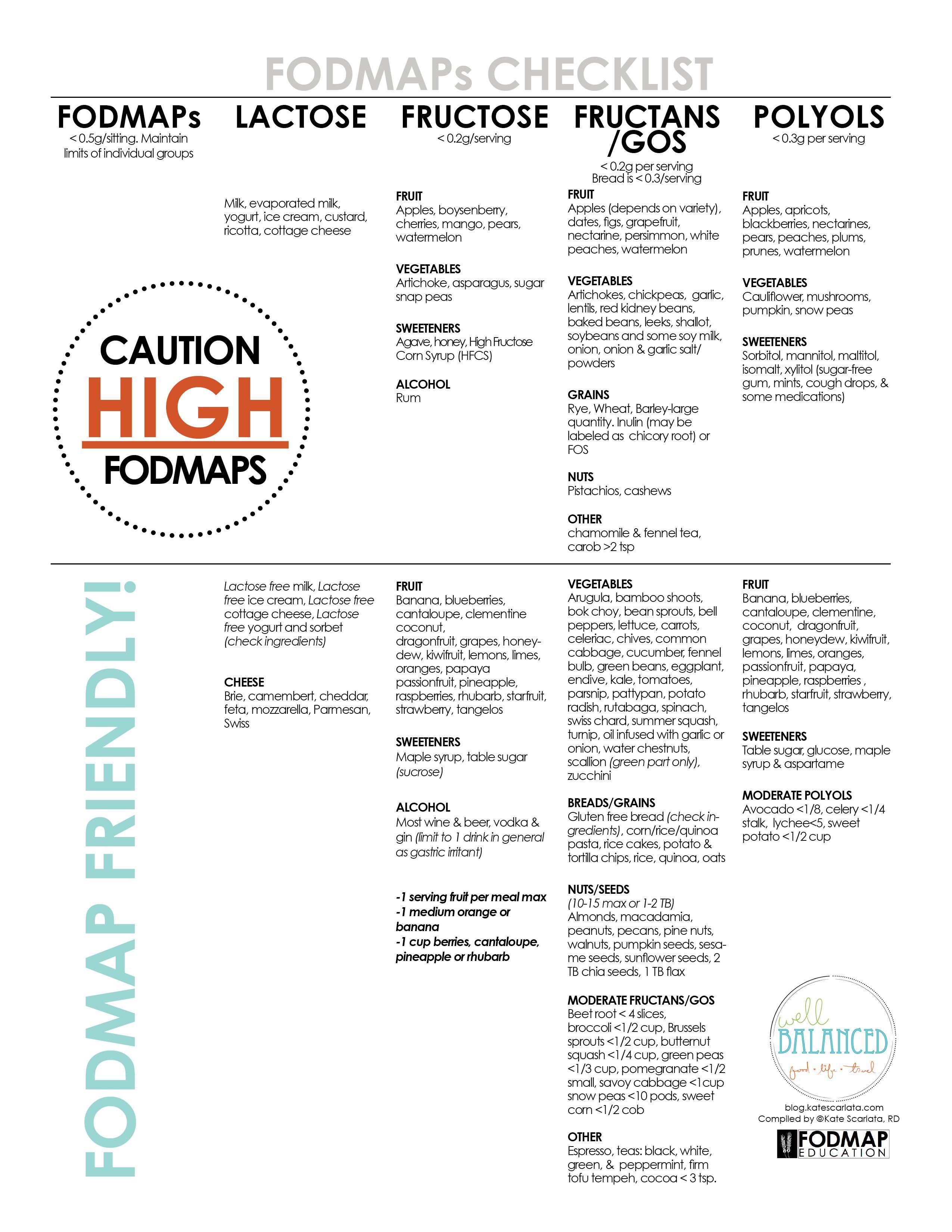 Fodmaps checklist fodmap sick and fodmap diet fodmaps checklist publicscrutiny Choice Image