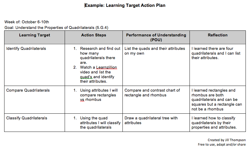 Student Created Learning Target Action Plan Action Plan Template Learning Targets Teaching Plan Templates