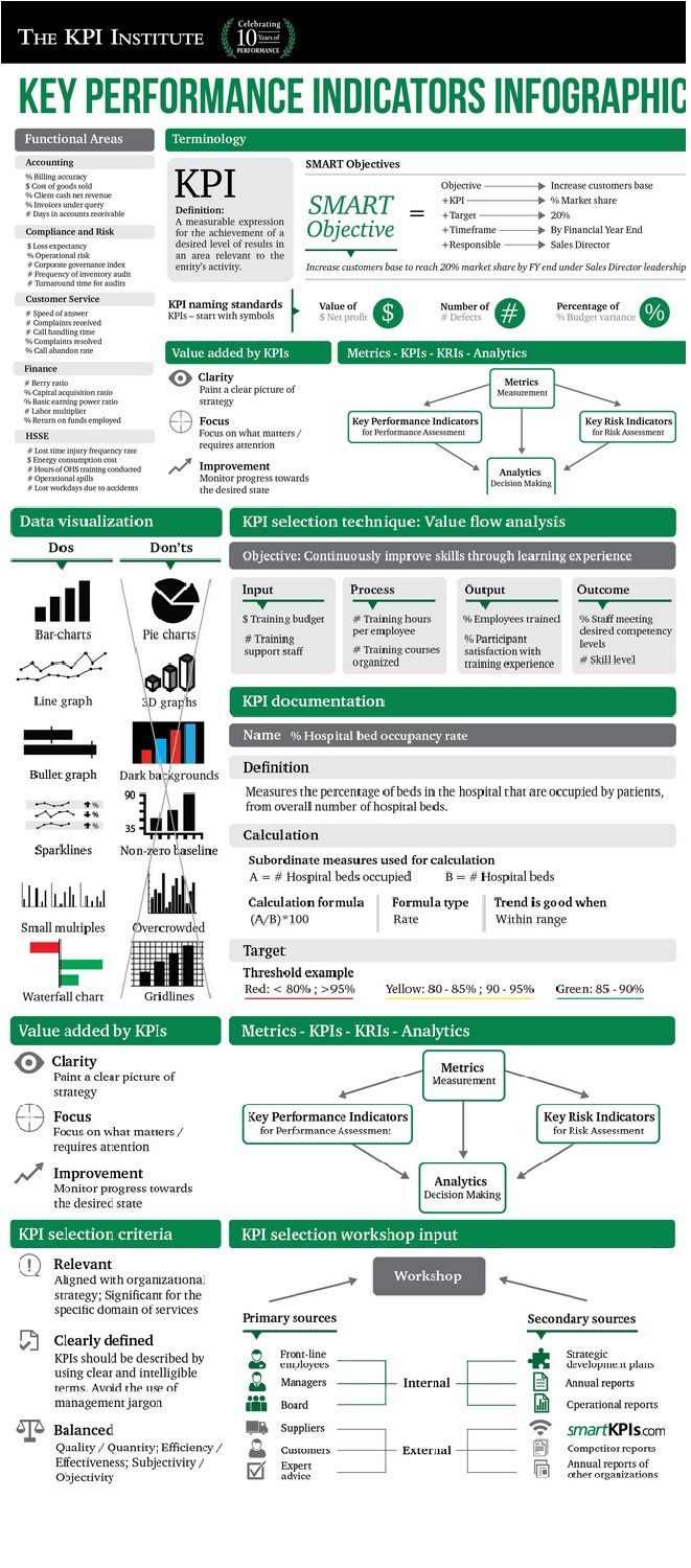 Key Performance Indicators Infographic It S Important To Know