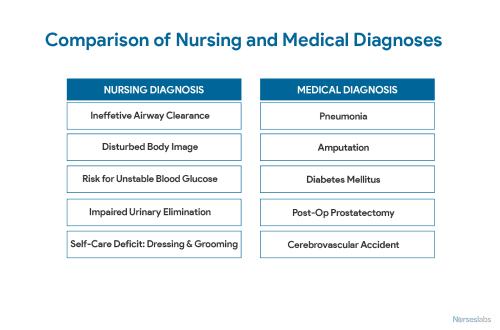 Nursing Diagnosis The Complete Guide and List for 2019