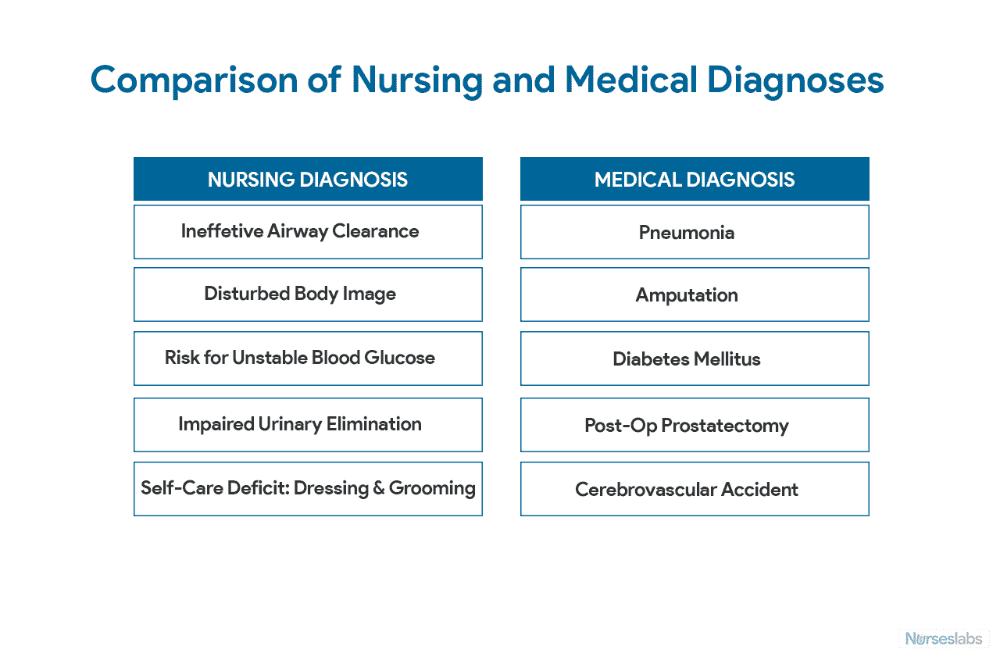 Nursing Diagnosis Everything You Need To Know 2020 Guide Nursing Care Plan Nursing Diagnosis Nursing Care