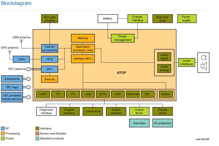 Automotive Block Diagram - Wiring Diagram Manual