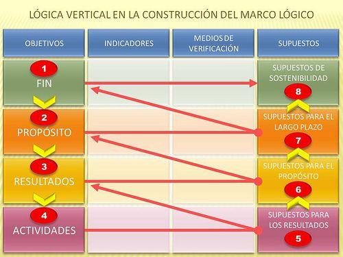 logica vertical MML | Gestión de Proyectos | Pinterest | Logica ...