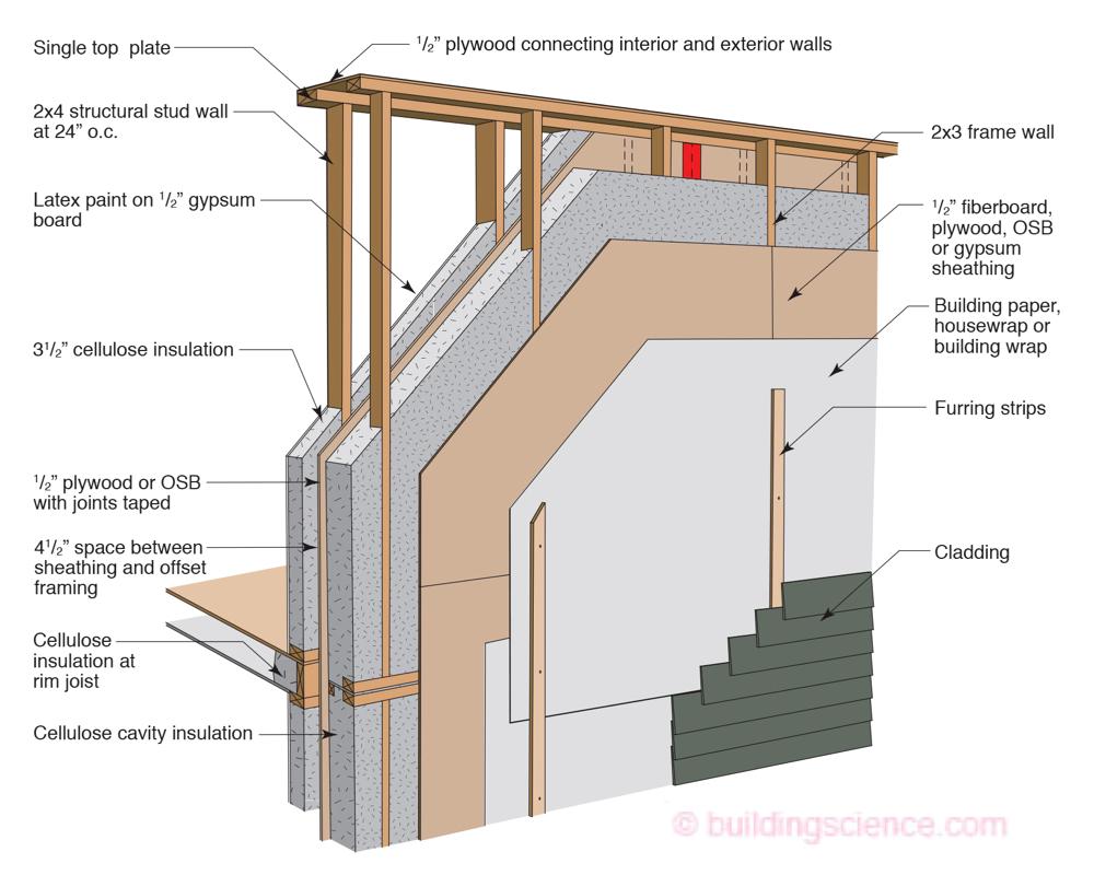 Lstiburek S Ideal Double Stud Wall Design Stud Walls Passive House Home Construction