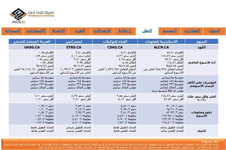 - صفحتنا على الفيس بوك Arabeya Online brokerage - عربية اون لايــن للوساطة فى الاوراق المالية - صفحتنا على الفيس بوك http://ift.tt/2dVncOP - المصدر http://ift.tt/2fbNNEL